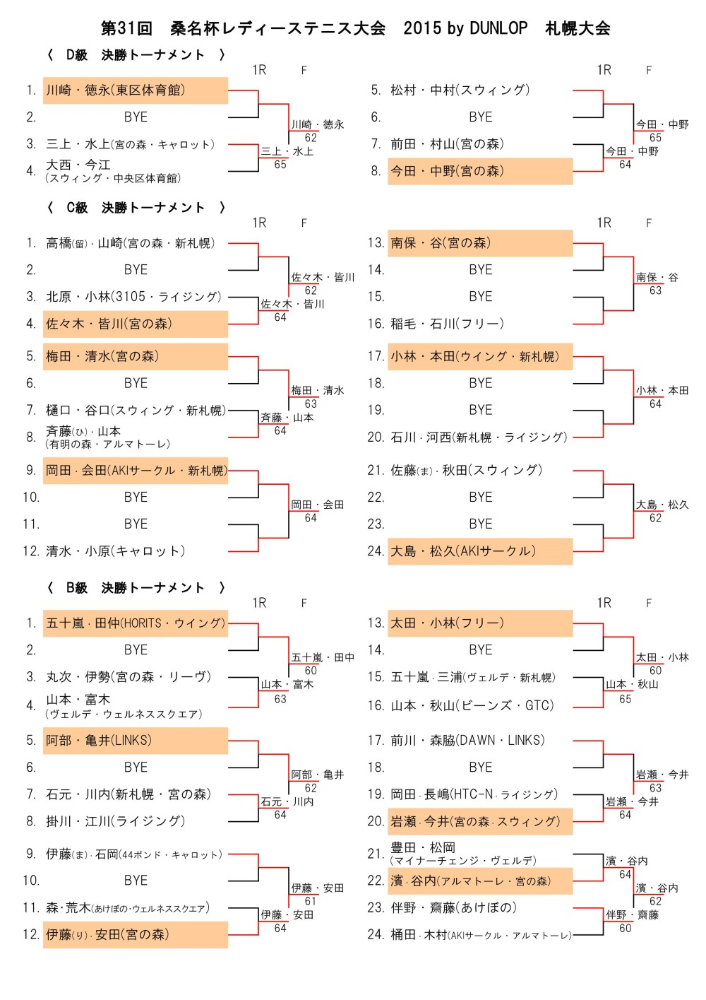 桑名杯 札幌大会 結果