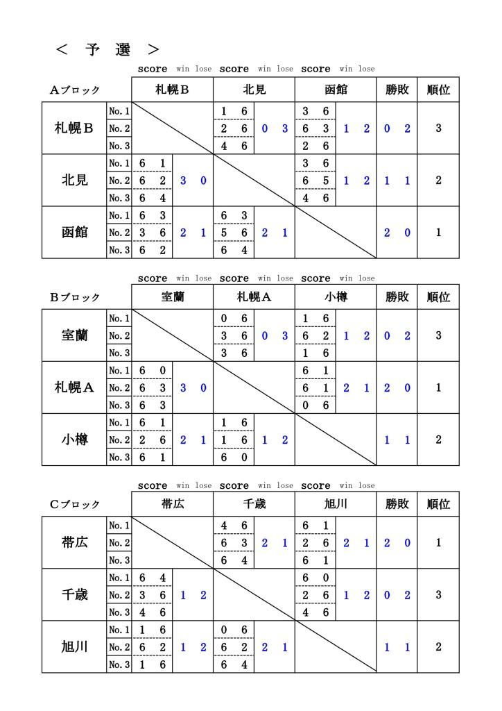 2015welovesrixon__allhokkaidou_resuits1