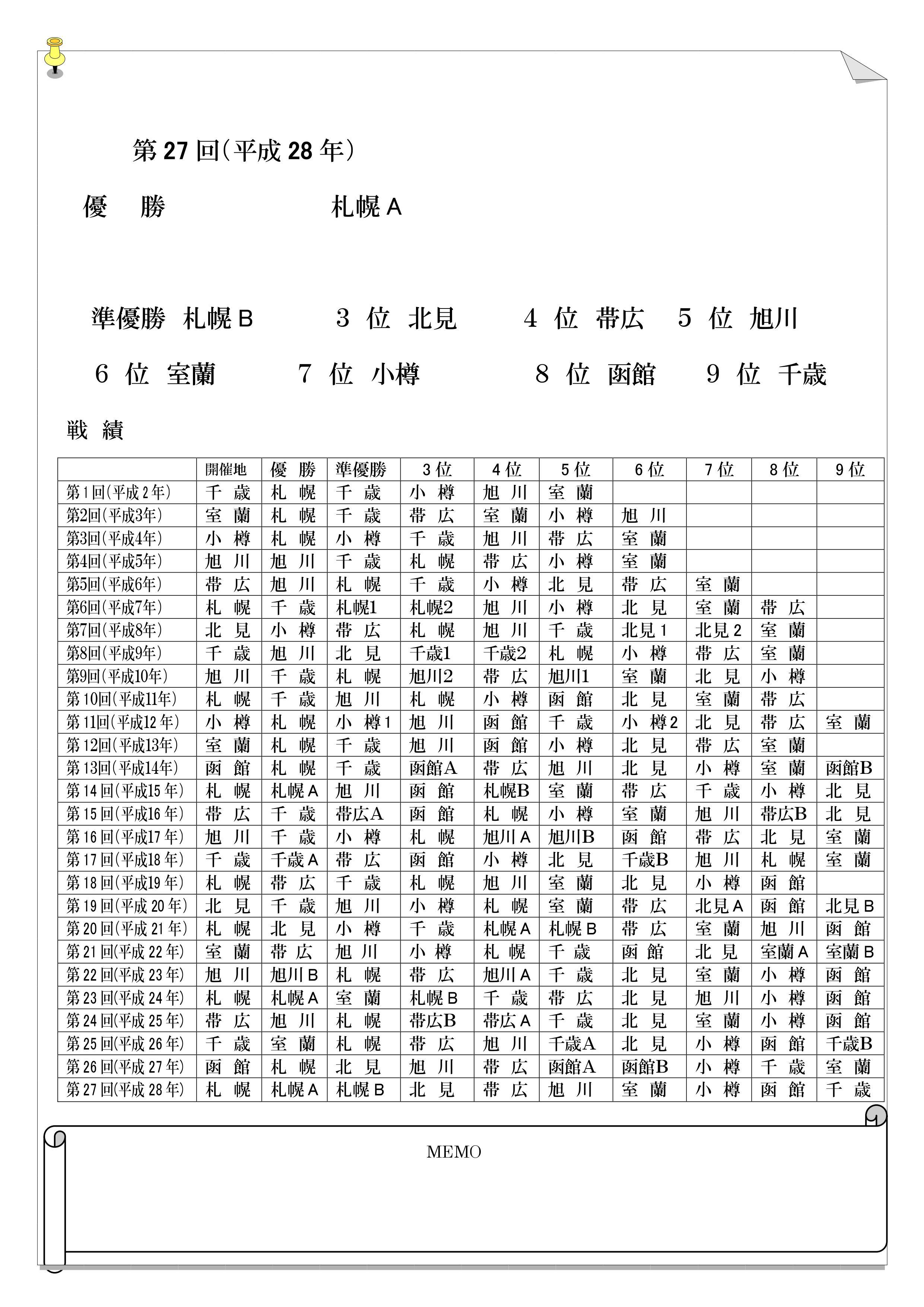 8district_program4