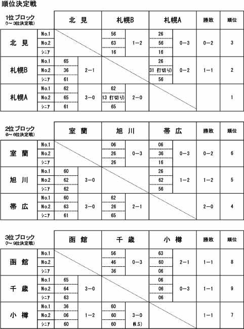 8rankingfinals